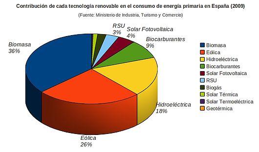 Estadísticas sobre Biotecnología Vegetal - BIOTECNOLOGÍA